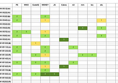 最近の自分がどんな活動に力を入れているのかを簡単に把握する方法(「色つき星取表」を使う) - 結城浩のはてなブログ