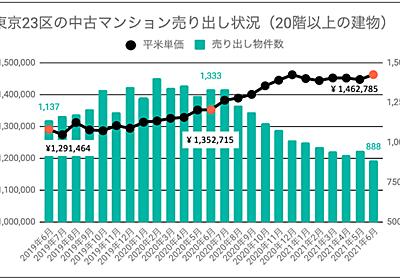 東京23区のタワマン、売り出し物件数が前年対比66%と大幅減少 株式会社Housmartのプレスリリース