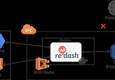 OSS 版 Redash を Docker と AWS でセキュアに運用する - JX通信社エンジニアブログ