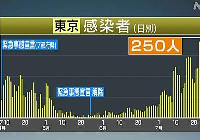 東京都 新たに250人感染確認 100人以上は21日連続 新型コロナ | NHKニュース