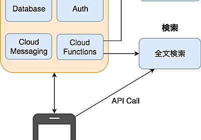 Cookpad の新規事業と Firebase - クックパッド開発者ブログ