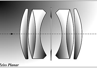 カメラの豆知識 ~レンズ名称と歴史~ - Circulation - Camera