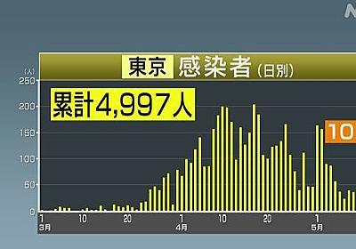東京都 感染確認は10人 緊急事態宣言以降で最少に | NHKニュース