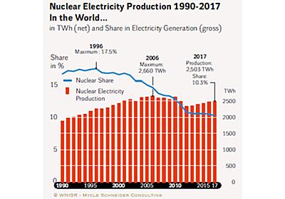 「太陽光と風力が最安」原子力の専門家が報告書  :日本経済新聞