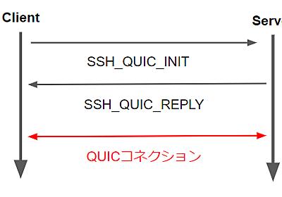 QUIC for SSH の提案仕様が出たよ - ASnoKaze blog