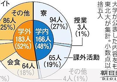 大学生らのコロナ感染、学内外が半々 授業再開で注意:朝日新聞デジタル
