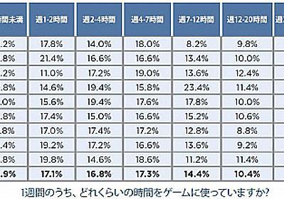 ライムライト,「オンラインゲームの利用状況」の調査結果を発表。日本人はプロゲーマーへの憧れが低い - 4Gamer.net