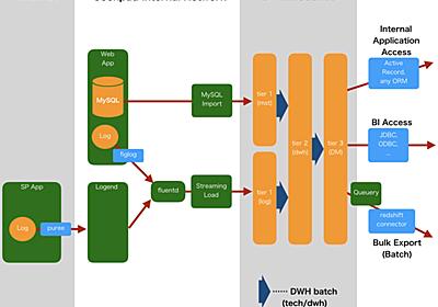 クックパッドのデータ活用基盤 - クックパッド開発者ブログ