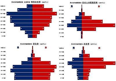 日本に住む外国人の年齢構成を見てみる | 経済社会を知りたい:経済ニュースの背景をグラフで易しく解説します