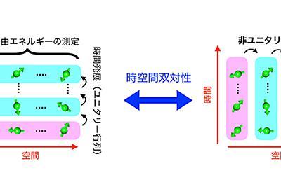 理研、隠れた反ユニタリー対称性の自発的破れによる動的な相転移現象を発見   TECH+
