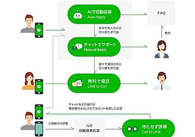 LINE、チャットボットで顧客対応できる「カスタマーコネクト」を正式販売 - CNET Japan