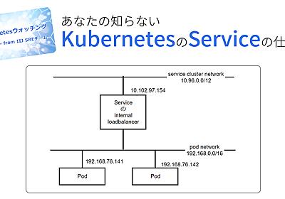 あなたの知らないKubernetesのServiceの仕組み | IIJ Engineers Blog