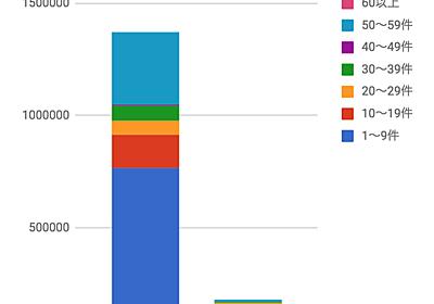ActiveRecord のパフォーマンス改善に関するgemを作った話 - クラウドワークス エンジニアブログ