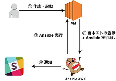 Ansible AWX + tower-cli で Toil を無くしていきたい - るいすときのこの物語