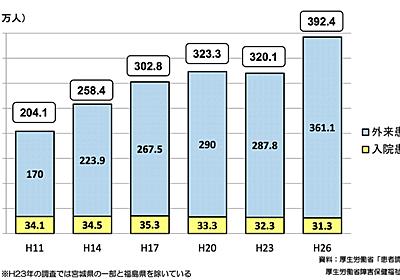 メンタルヘルス×機械学習まとめ. 近年、精神疾患の患者数は増加し続けています。厚生労働省が3年毎に行っている患者調… | by Kentaro Hanaki | MICIN Developers | Jul, 2021 | Medium