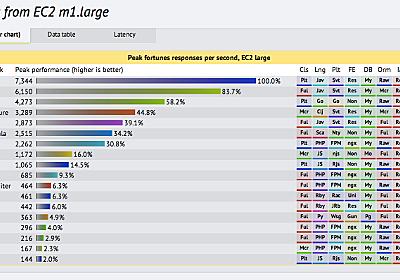 16の言語と57のフレームワークを比較したベンチマークが凄い | A-Listers