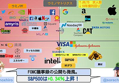 【米国株】3指数とも若干の上昇!小型株の売りが大きくリスクオフの動きあり。中国銘柄は依然として不調の中、シャオペンが香港上場。 - ウミノマトリクス