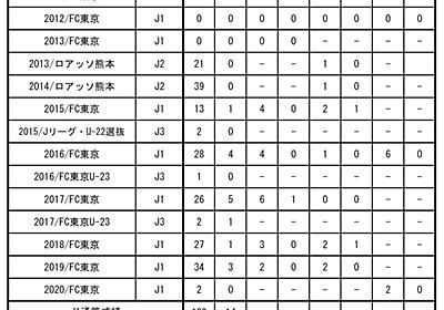 橋本 拳人選手 FCロストフへ完全移籍のお知らせ|ニュース|FC東京オフィシャルホームページ