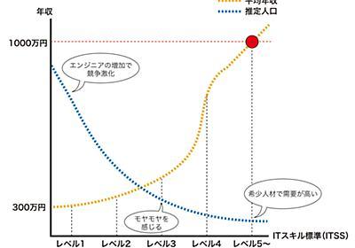 Web系企業で年収1000万円エンジニアになる方法:うわっ……エンジニアの年収、低過ぎ……?(1/3 ページ) - @IT
