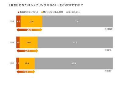 「衝撃」のその後--シェアリングエコノミーの最新状況 - ZDNet Japan
