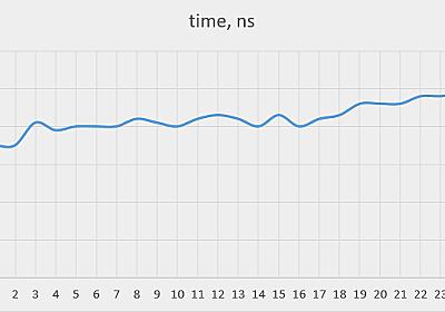 処理速度の遅いcurrentTimeMillis() – 後編 | POSTD