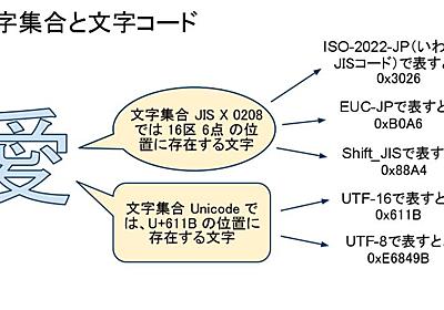文字コード(UTF-8,Shift_JIS,EUC-JP,ISO-2022-JP)についての俺的まとめ - 今日もスミマセン。