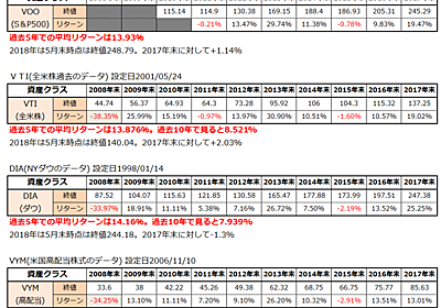 iFreeS&P500インデックスに積立をし続けていいものか。比較をしながら考えてみた - 共働きサラリーマンの家計簿