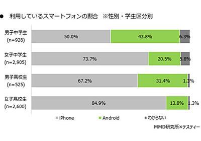 中高生のスマホは74%がiPhone、女子高校生は8割超 - ケータイ Watch