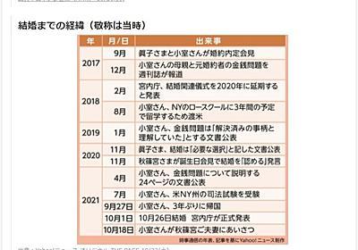 """眞子さま報道にヤフコメ殺到 """"記事ごとコメント非表示""""発動 「過度な批判や誹謗中傷」とAIが判断"""