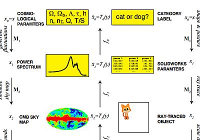 MIT Tech Review: ニューラルネットワーク:物理学者、深層学習の成功要因は宇宙の構造にあると解明