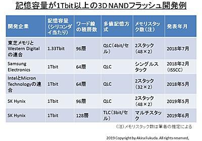 """【福田昭のセミコン業界最前線】過激さを増す3D NANDの開発競争、""""5bit/セル""""技術も登場 ~セル分割の駆使や800層積層も視野に - PC Watch"""