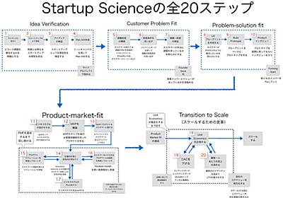 Startup Science 2017 拡大版 (1750ページ ) | by Masa Tadokoro (田所 雅之) | Medium