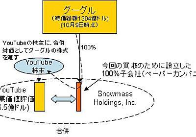 GoogleのYouTube買収と有限責任性 | isologue