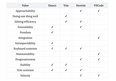 The values of Emacs, the Neovim revolution, and the VSCode gorilla - Murilo Pereira