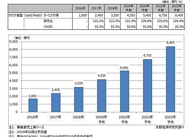 国内IaaS/PaaS市場、19年は4200億円に拡大へ DXにおけるクラウド活用が浸透 - ITmedia NEWS