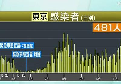 東京都 新型コロナ 481人感染確認 65歳以上最多 重症者60人 | 新型コロナ 国内感染者数 | NHKニュース