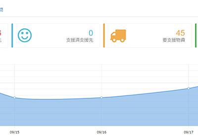 台風15号被災地(千葉県等)への支援物資はSmart Supply(スマートサプライ)で余剰物資を減らそう! - みんなの話題