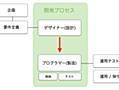 デザイナーとプログラマーとの役割 - ashiras's blog
