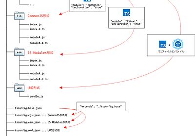 複数のモジュール形式(CommonJS, ES Modules, UMD)をサポートしたnpmパッケージの作り方 in TypeScript - dackdive's blog