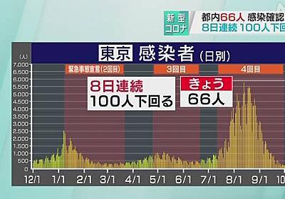 東京都 新型コロナ 66人感染確認 8日連続100人下回る | NHKニュース