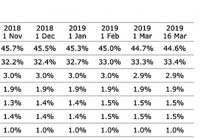 WordPressのシェアが全Webサイトの3分の1に - Capital P