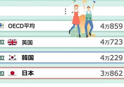 """宋 文洲 on Twitter: """"年収、韓国が日本より高い いずれ日本を超えるだろうと思っていたが、こんなに早く超えたとは… 平均賃金 韓国 4.229万ドル 日本 3.862万ドル https://t.co/3MJPJrXViZ"""""""