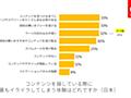 日本の消費者が「デジタルコンテンツでもっともイライラすること」は?【アドビ調べ】 | Web担当者Forum