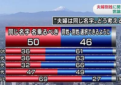 """青野慶久@サイボウズ on Twitter: """"「選択的夫婦別姓に賛成する人なんて少数派」と批判されたところにこのデータ。えっ? えっ? 70歳以上を除くと完全に逆転してるじゃない。どちらが少数派だよ!(NHKが2015年12月に実施) https://t.co/udAKdyFx0C"""""""