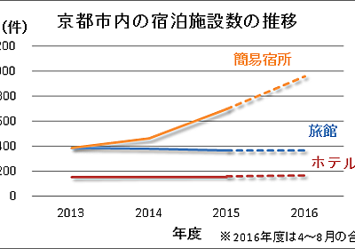 京都市の「違法民泊」対策の成果がスゴイ! - 不動産ブログ「マンション・チラシの定点観測」