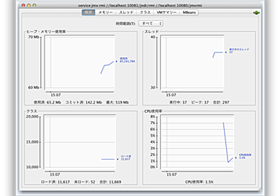 AWS EC2上のTomcatにJMX設定をしよう! | infoScoop開発者ブログ