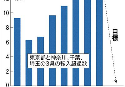 東京圏から移住に最大300万円補助 政府、一極集中是正へ新制度検討 :日本経済新聞