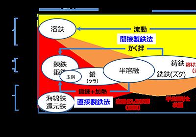 日本古代製鉄の謎(5)タタラ製鉄は直接製鉄法【古代中国・間接製鉄法との根本的な違い】 - ものづくりとことだまの国