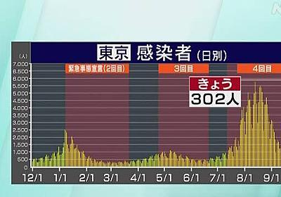 東京都 コロナ 4人死亡 302人感染確認 7月5日以来400人下回る | 新型コロナ 国内感染者数 | NHKニュース