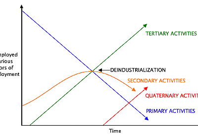 Quaternary sector of the economy - Wikipedia